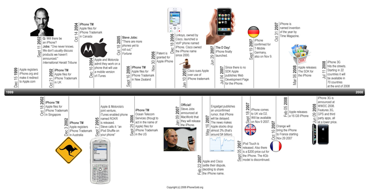 online project timeline maker   zrom.tk