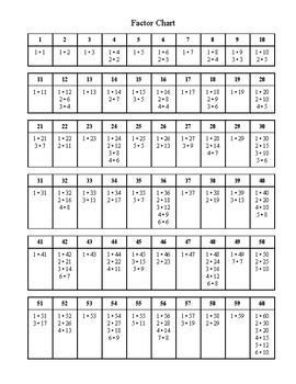 Factor Chart by Math Attractions | Teachers Pay Teachers