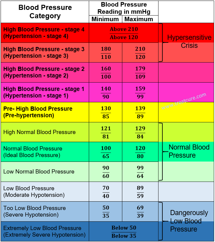 Dangers Of Low Blood Pressure | medcinal | Pinterest | Blood