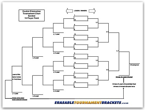 24 Team Double Elimination Bracket   Fill Online, Printable