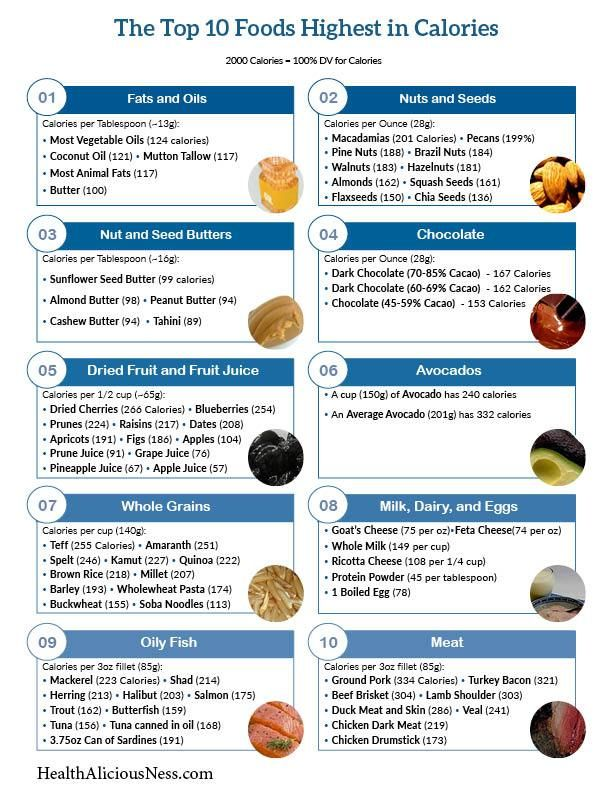 Printable one page list of high calorie foods.   Tad   Pinterest