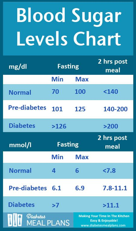 Blood Sugar Chart Levels 25 Printable Blood Sugar Charts Normal