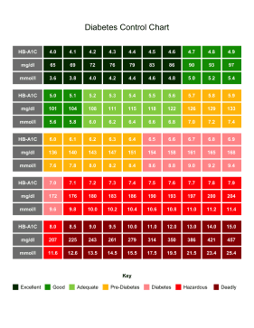 Printable Diabetes Control Chart