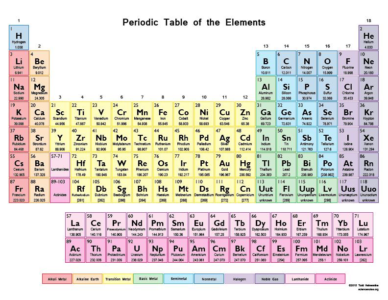 Printable Periodic Table Of Elements | Skakun Media